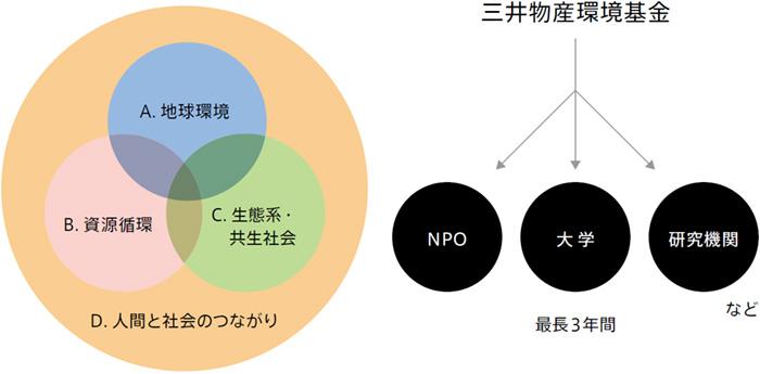 4つの助成対象領域